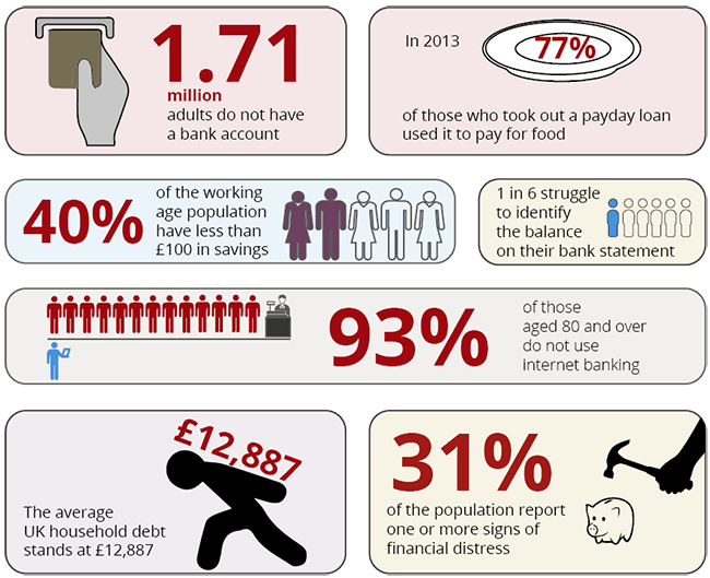 FCA suggests half of individuals in the UK are 'financially vulnerable'