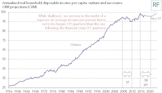 UK on course for 'longest period of falling living standards since recordsbegan'