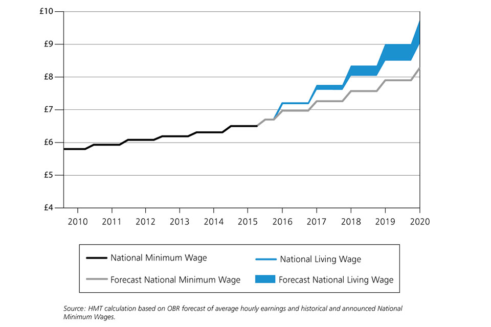 UK businesses 'set to increase employee pay' in 2018, CBIfinds