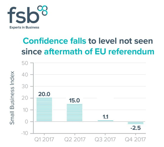 FSB finds confidence amongst UK small businesses has fallen