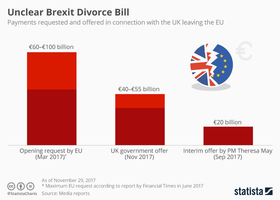 Cost of Brexit 'divorce bill' still unclear, saysNAO