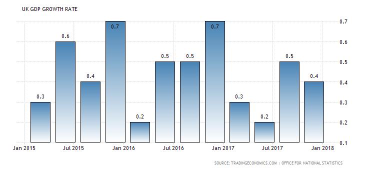 Growth in UK economy slow 'despite exportboost'