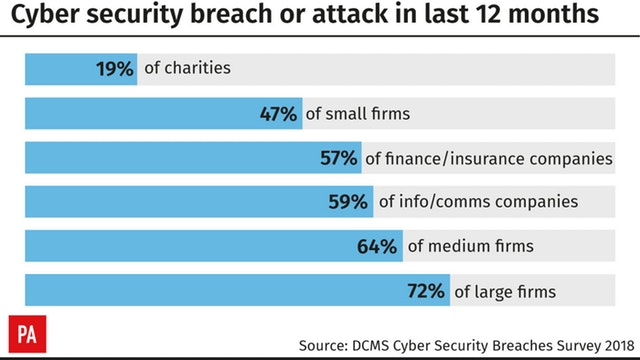 Significant number of UK firms affected by cyber-attacks and breaches, survey finds
